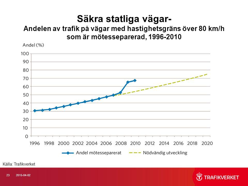 232015-04-02 Säkra statliga vägar- Andelen av trafik på vägar med hastighetsgräns över 80 km/h som är mötesseparerad, 1996-2010 Källa: Trafikverket