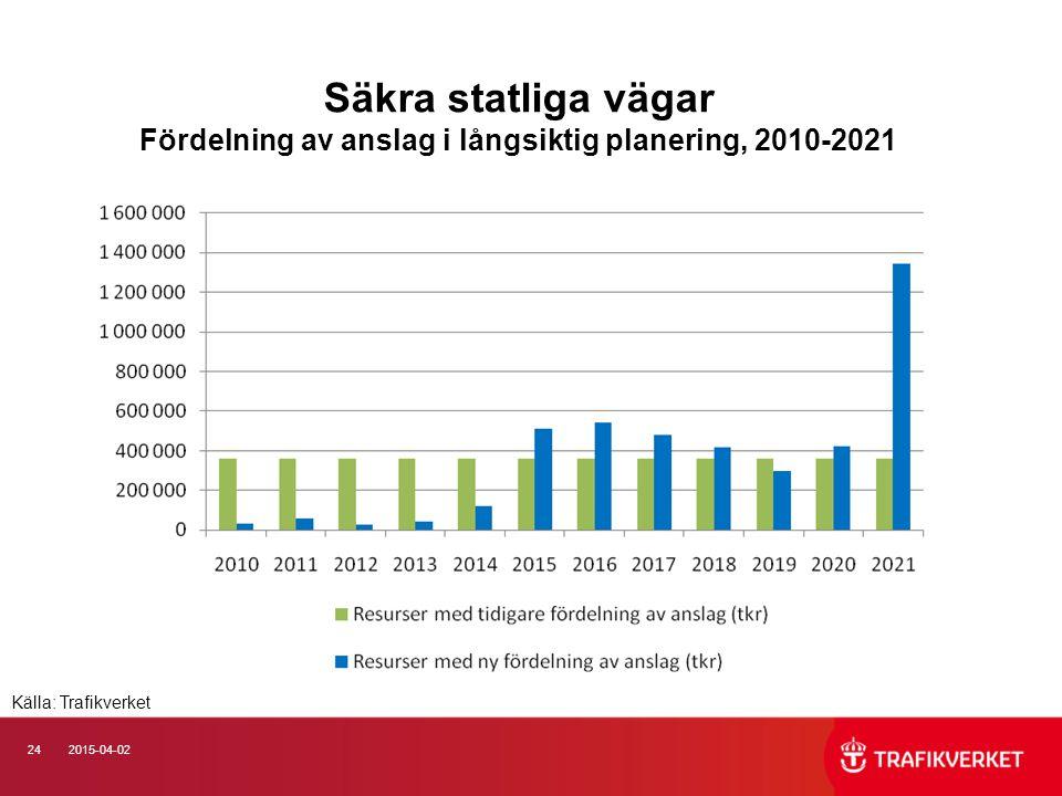 242015-04-02 Säkra statliga vägar Fördelning av anslag i långsiktig planering, 2010-2021 Källa: Trafikverket