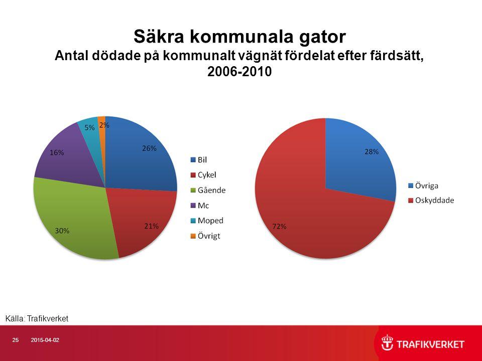 252015-04-02 Säkra kommunala gator Antal dödade på kommunalt vägnät fördelat efter färdsätt, 2006-2010 Källa: Trafikverket