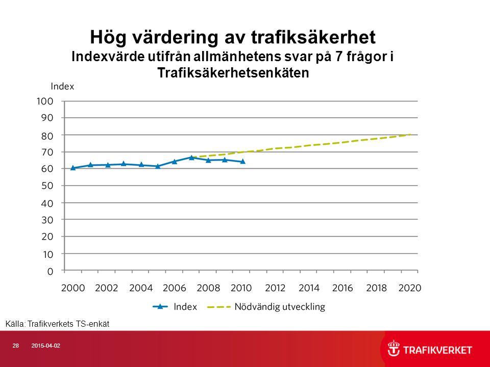 282015-04-02 Hög värdering av trafiksäkerhet Indexvärde utifrån allmänhetens svar på 7 frågor i Trafiksäkerhetsenkäten Källa: Trafikverkets TS-enkät