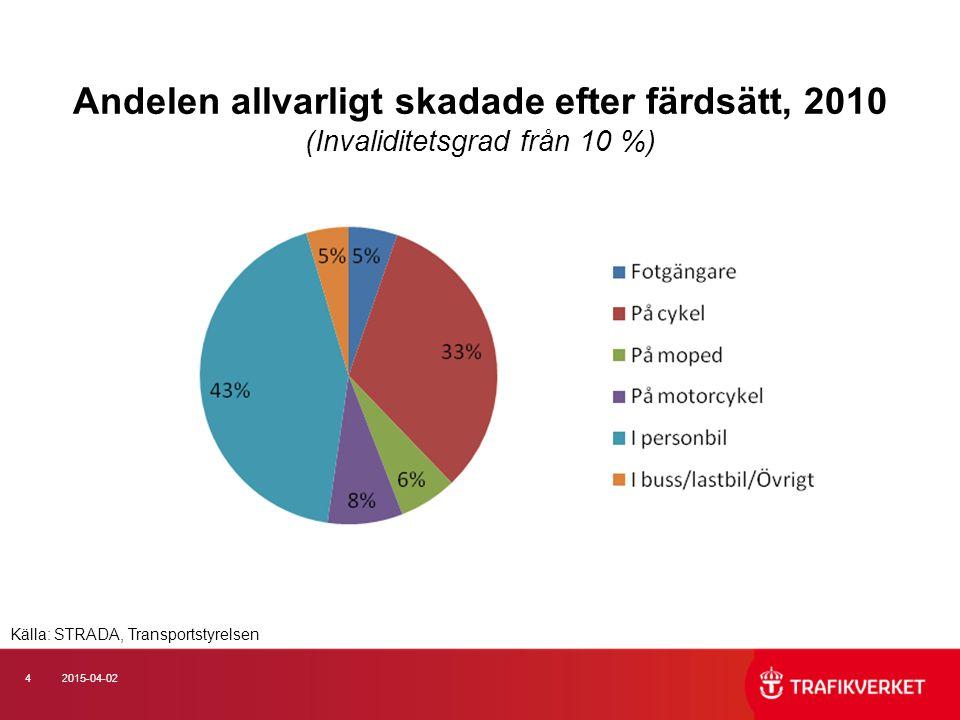 42015-04-02 Andelen allvarligt skadade efter färdsätt, 2010 (Invaliditetsgrad från 10 %) Källa: STRADA, Transportstyrelsen
