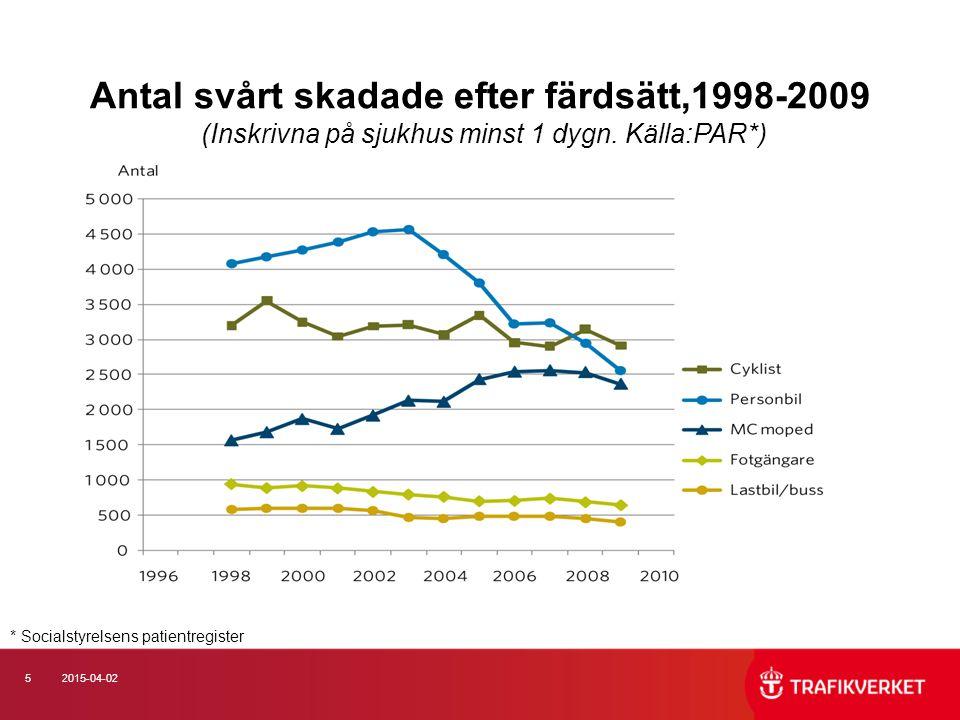 52015-04-02 Antal svårt skadade efter färdsätt,1998-2009 (Inskrivna på sjukhus minst 1 dygn.