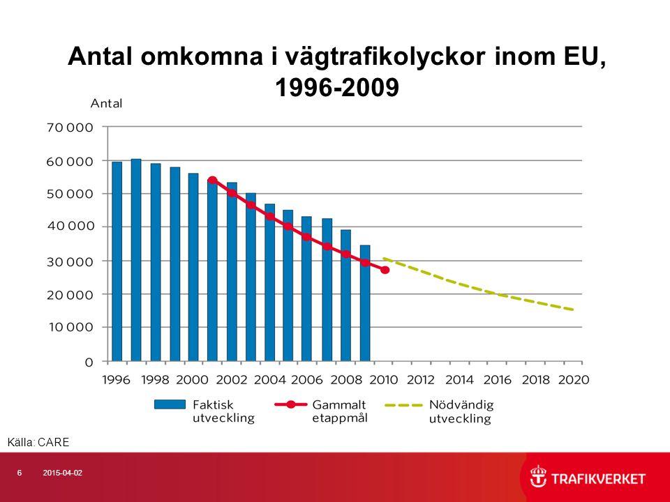 62015-04-02 Antal omkomna i vägtrafikolyckor inom EU, 1996-2009 Källa: CARE