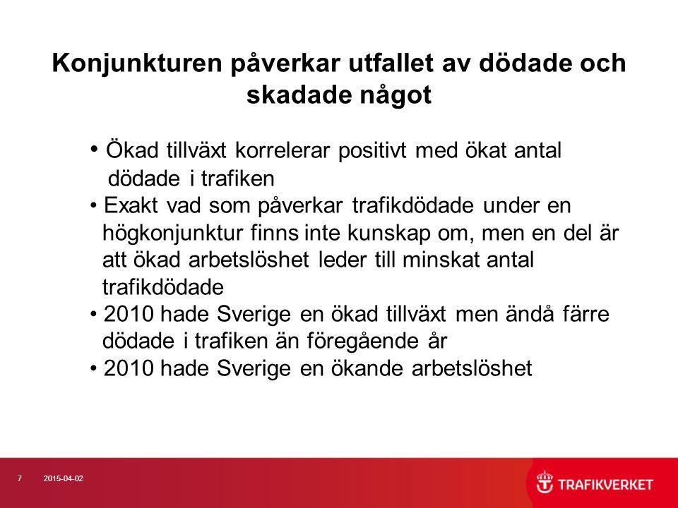 72015-04-02 Konjunkturen påverkar utfallet av dödade och skadade något Ökad tillväxt korrelerar positivt med ökat antal dödade i trafiken Exakt vad som påverkar trafikdödade under en högkonjunktur finns inte kunskap om, men en del är att ökad arbetslöshet leder till minskat antal trafikdödade 2010 hade Sverige en ökad tillväxt men ändå färre dödade i trafiken än föregående år 2010 hade Sverige en ökande arbetslöshet