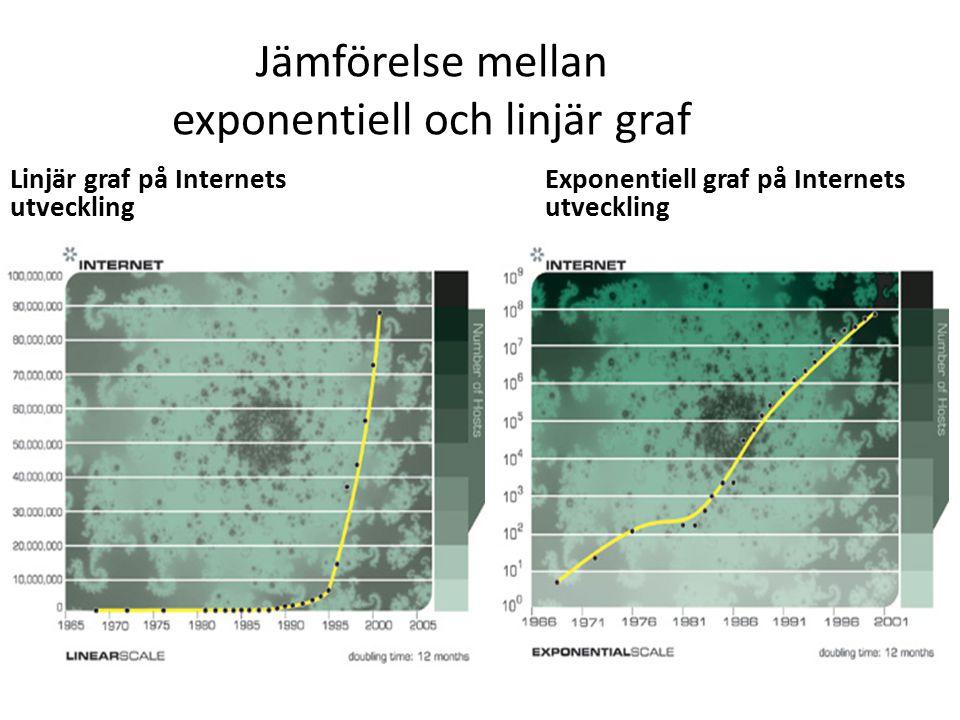 Jämförelse mellan exponentiell och linjär graf Linjär graf på Internets utveckling Exponentiell graf på Internets utveckling