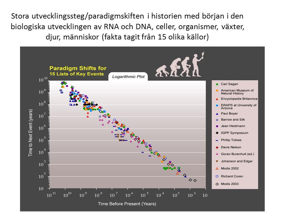Stora utvecklingssteg/paradigmskiften i historien med början i den biologiska utvecklingen av RNA och DNA, celler, organismer, växter, djur, människor (fakta tagit från 15 olika källor)
