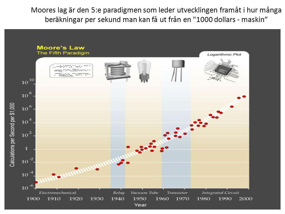 Moores lag är den 5:e paradigmen som leder utvecklingen framåt i hur många beräkningar per sekund man kan få ut från en 1000 dollars - maskin