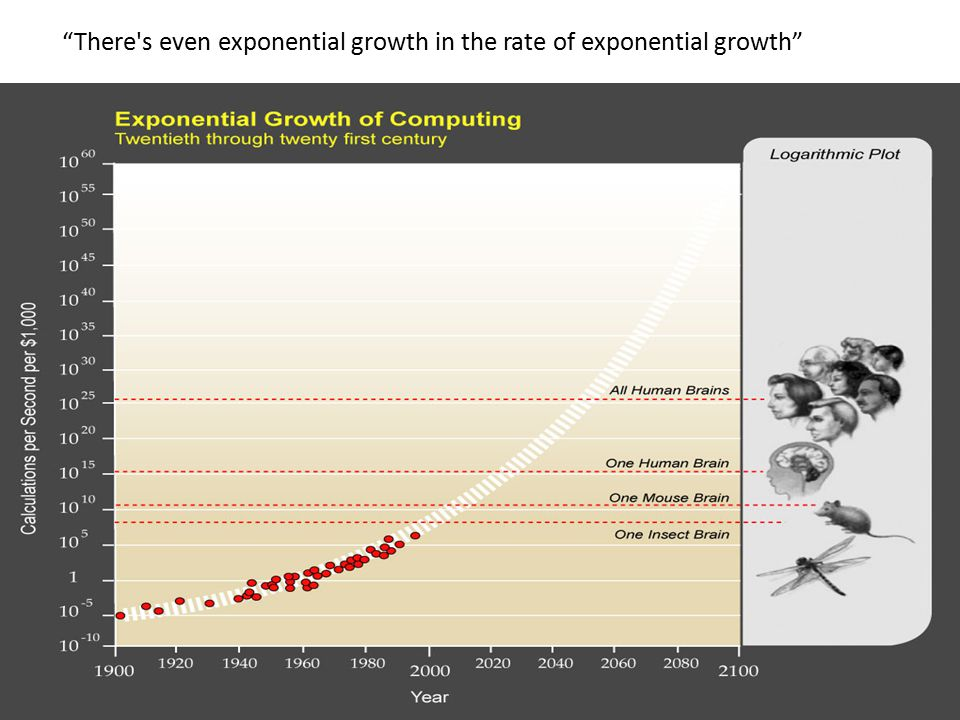 """There's even exponential growth in the rate of exponential growth"""