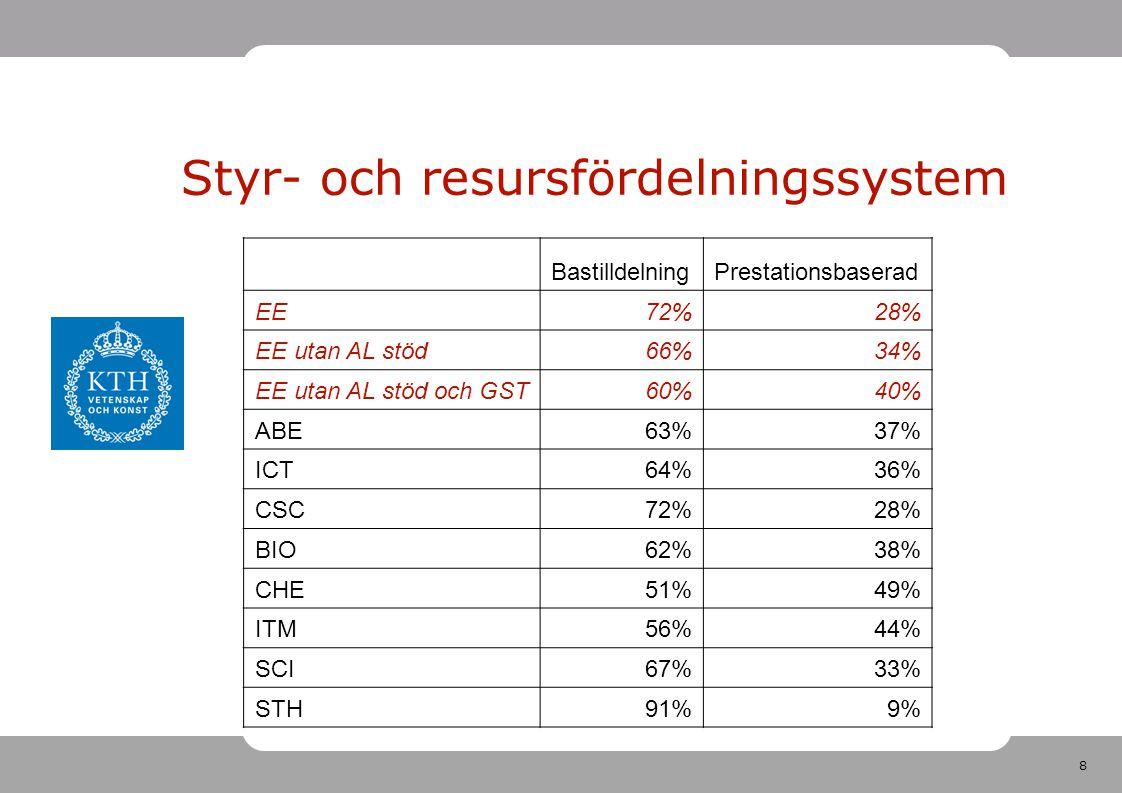 8 BastilldelningPrestationsbaserad EE72%28% EE utan AL stöd66%34% EE utan AL stöd och GST60%40% ABE63%37% ICT64%36% CSC72%28% BIO62%38% CHE51%49% ITM5
