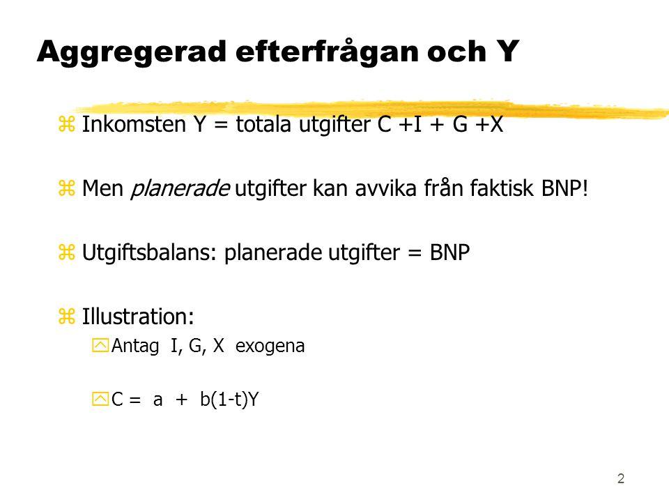 2 Aggregerad efterfrågan och Y zInkomsten Y = totala utgifter C +I + G +X zMen planerade utgifter kan avvika från faktisk BNP.