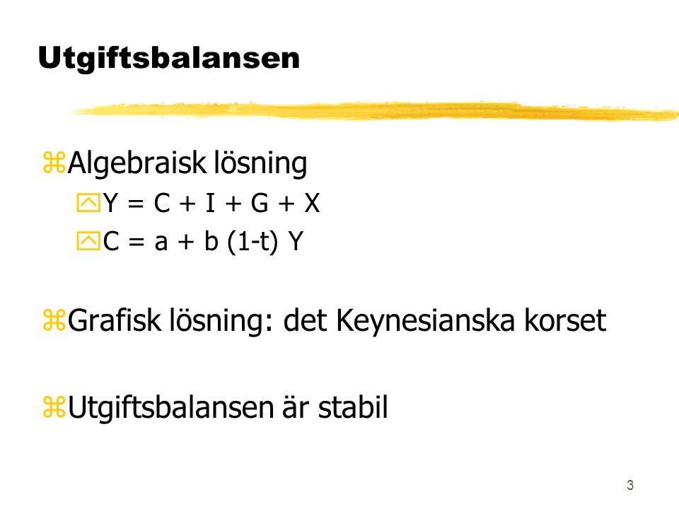 3 Utgiftsbalansen zAlgebraisk lösning yY = C + I + G + X yC = a + b (1-t) Y zGrafisk lösning: det Keynesianska korset zUtgiftsbalansen är stabil