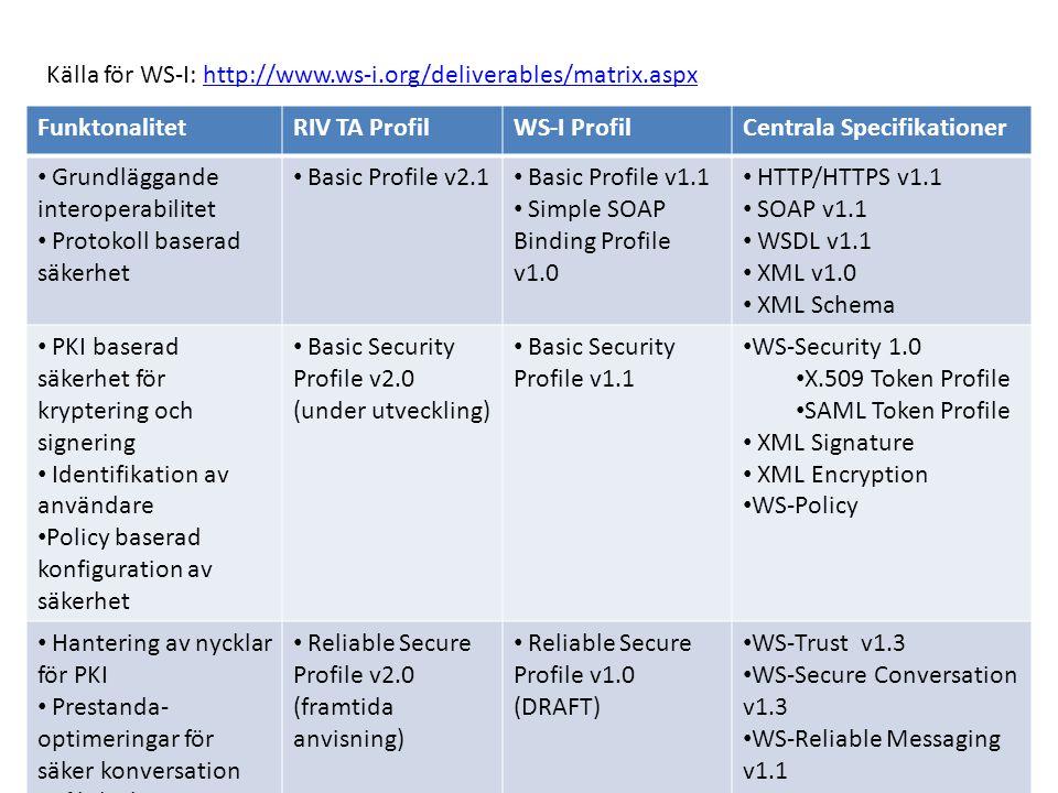 FunktonalitetRIV TA ProfilWS-I ProfilCentrala Specifikationer Grundläggande interoperabilitet Protokoll baserad säkerhet Basic Profile v2.1 Basic Profile v1.1 Simple SOAP Binding Profile v1.0 HTTP/HTTPS v1.1 SOAP v1.1 WSDL v1.1 XML v1.0 XML Schema PKI baserad säkerhet för kryptering och signering Identifikation av användare Policy baserad konfiguration av säkerhet Basic Security Profile v2.0 (under utveckling) Basic Security Profile v1.1 WS-Security 1.0 X.509 Token Profile SAML Token Profile XML Signature XML Encryption WS-Policy Hantering av nycklar för PKI Prestanda- optimeringar för säker konversation Pålitlig leverans Reliable Secure Profile v2.0 (framtida anvisning) Reliable Secure Profile v1.0 (DRAFT) WS-Trust v1.3 WS-Secure Conversation v1.3 WS-Reliable Messaging v1.1 Källa för WS-I: http://www.ws-i.org/deliverables/matrix.aspxhttp://www.ws-i.org/deliverables/matrix.aspx