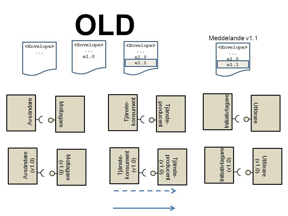 Mottagare Meddelande v1.1... e1.0 e1.1 Avsändare Tjänste- producent Tjänste- konsument Utförare Initiativtagare Mottagare (v1.0) Avsändare (v1.0) Tjän