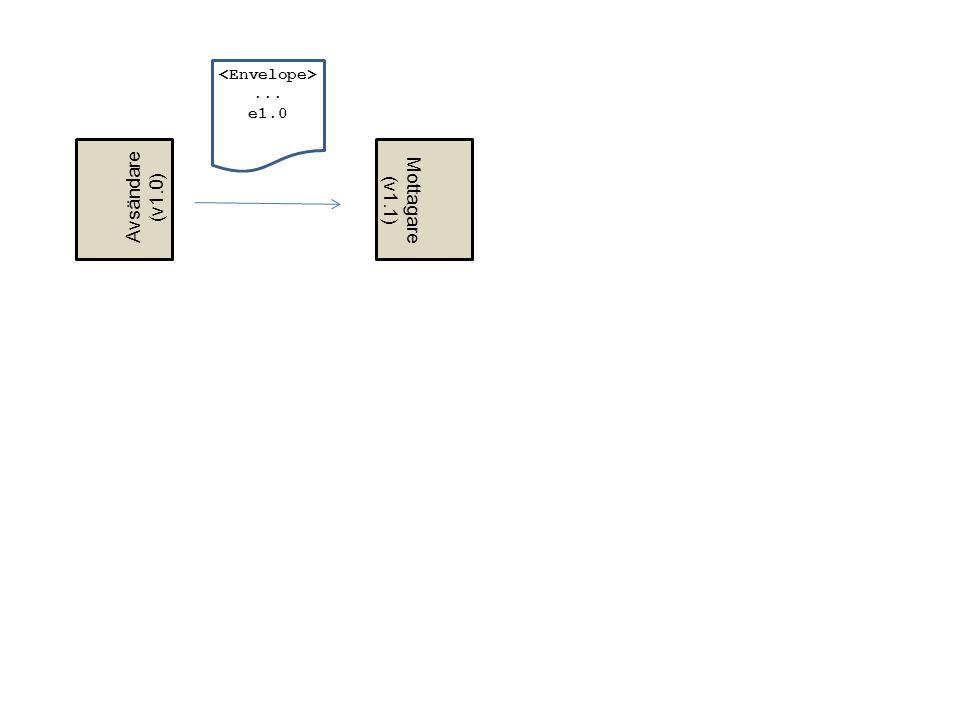 Mottagare (v1.1) Avsändare (v1.0)... e1.0