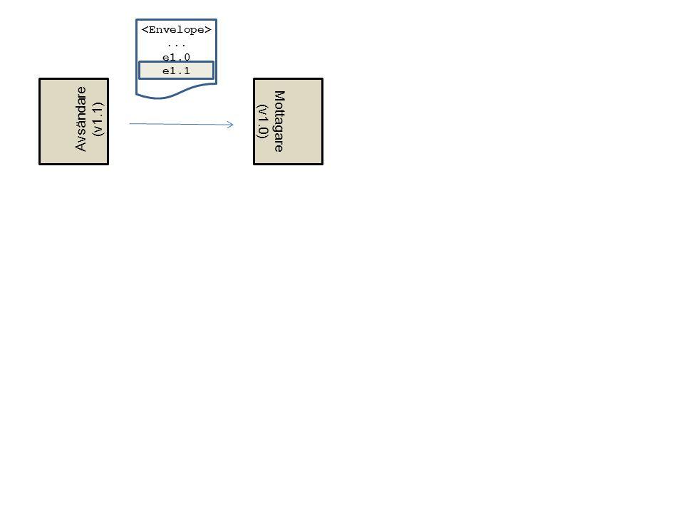 Mottagare (v1.0) Avsändare (v1.1)... e1.0 e1.1