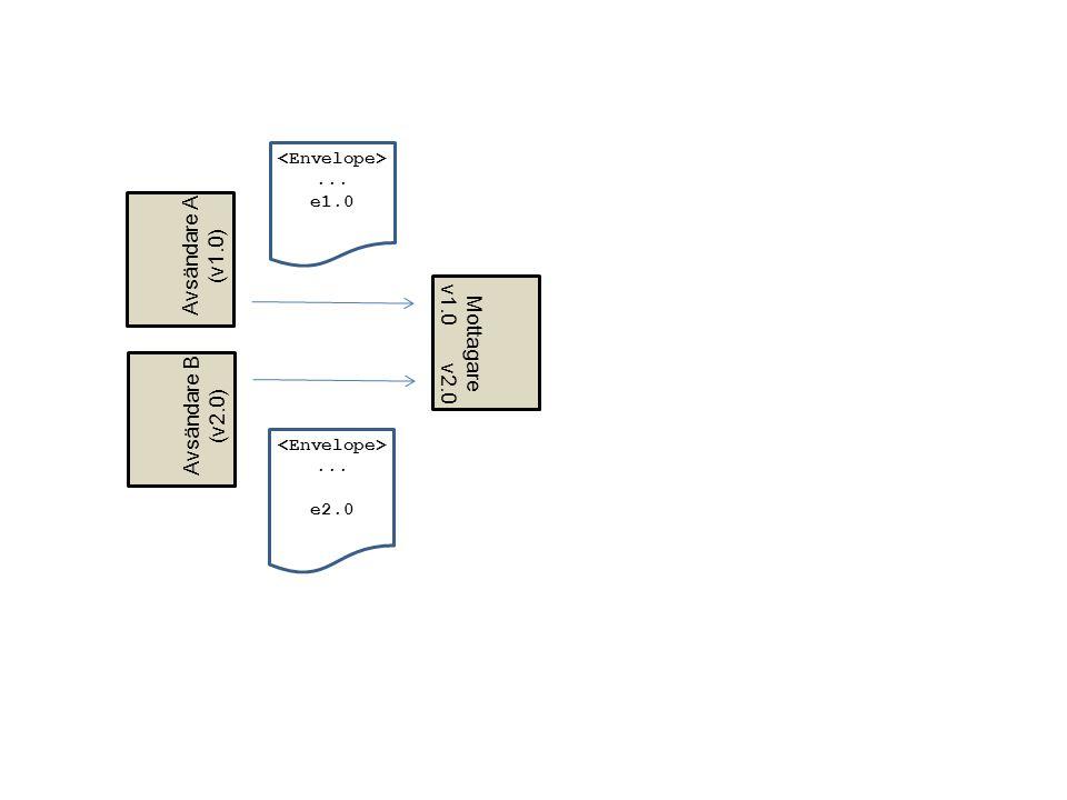 ... e1.0... e2.0 Mottagare v1.0 v2.0 Avsändare B (v2.0) Avsändare A (v1.0)