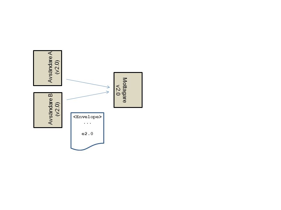 ... e2.0 Mottagare v2.0 Avsändare B (v2.0) Avsändare A (v2.0)