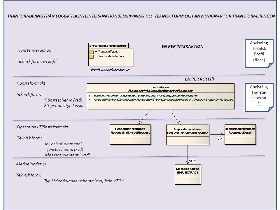 Tjänsteinteraktion Teknisk form: wsdl-fil Tjänstekontrakt Teknisk form: Tjänsteschema (xsd) Ett per porttyp i wsdl Operation i Tjänstekontrakt Teknisk form: In- och ut-element i Tjänsteschema (xsd) Message element i wsdl Meddelandetyp Teknisk form: Typ i Meddelande-schema (xsd) från VTIM Anvisning Teknisk Profil (flera) Anvisning Tjänste- schema (1) EN PER INTERAKTION EN PER ROLL!!.