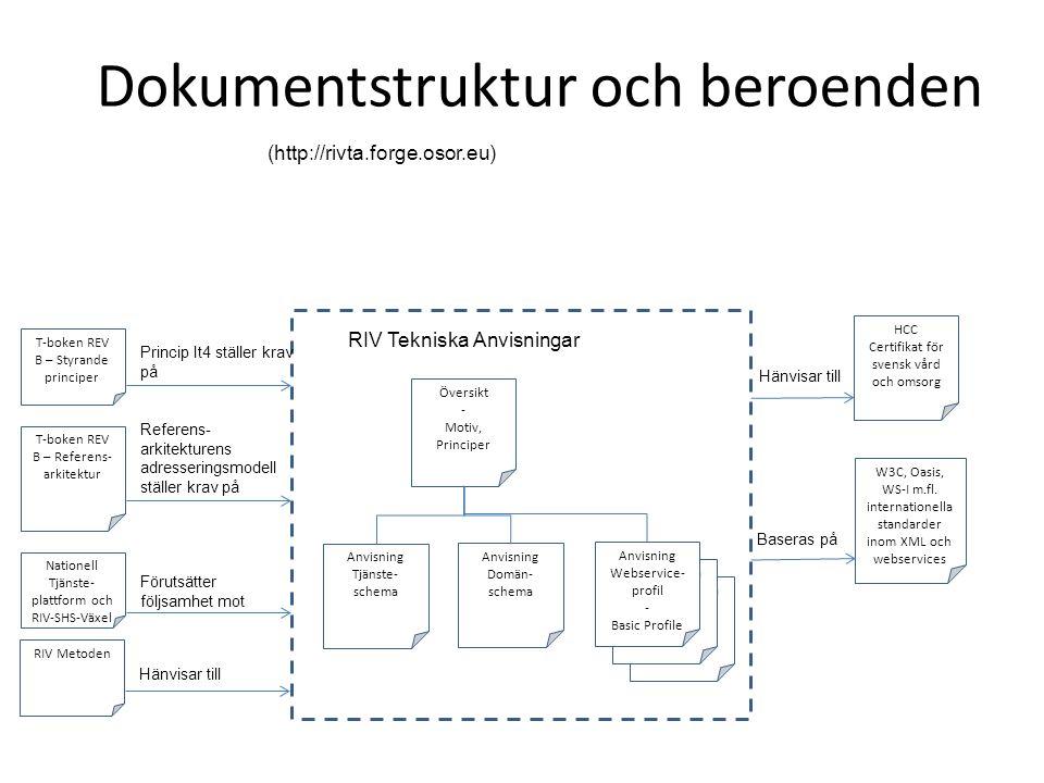 Dokumentstruktur och beroenden (http://rivta.forge.osor.eu) RIV Tekniska Anvisningar - Profil RIV Tekniska Anvisningar - Profil Översikt - Motiv, Principer Anvisning Webservice- profil - Basic Profile Anvisning Tjänste- schema RIV Tekniska Anvisningar HCC Certifikat för svensk vård och omsorg T-boken REV B – Styrande principer Nationell Tjänste- plattform och RIV-SHS-Växel T-boken REV B – Referens- arkitektur Princip It4 ställer krav på Referens- arkitekturens adresseringsmodell ställer krav på Förutsätter följsamhet mot W3C, Oasis, WS-I m.fl.