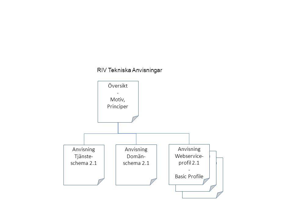 RIV Tekniska Anvisningar - Profil RIV Tekniska Anvisningar - Profil Översikt - Motiv, Principer Anvisning Webservice- profil 2.1 - Basic Profile Anvisning Tjänste- schema 2.1 Anvisning Domän- schema 2.1