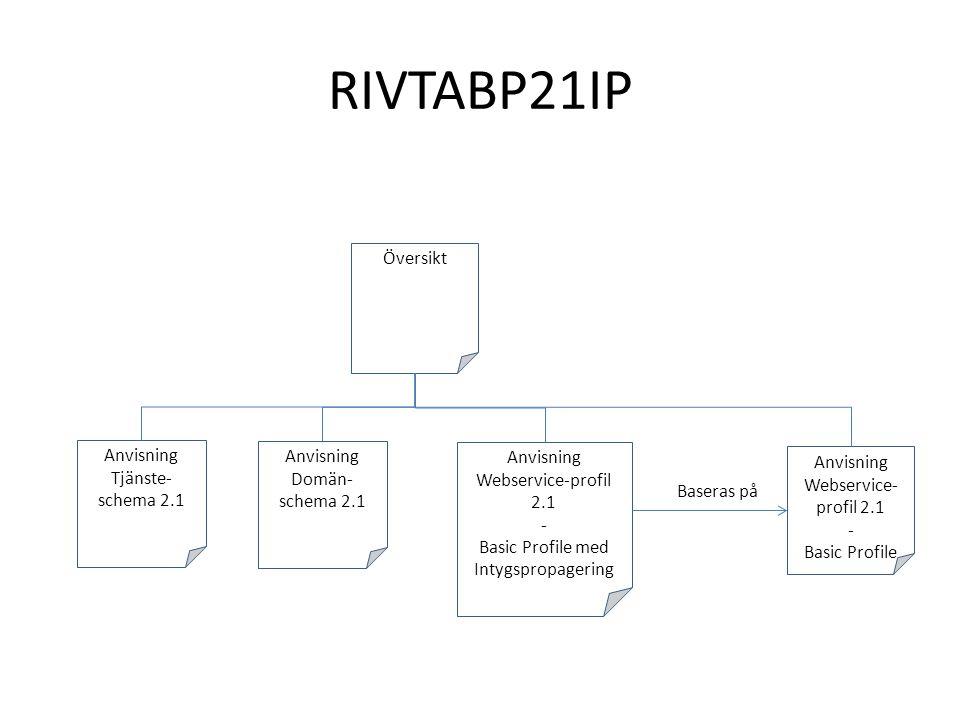 RIVTABP21IP Översikt Anvisning Webservice-profil 2.1 - Basic Profile med Intygspropagering Anvisning Tjänste- schema 2.1 Anvisning Webservice- profil 2.1 - Basic Profile Baseras på Anvisning Domän- schema 2.1