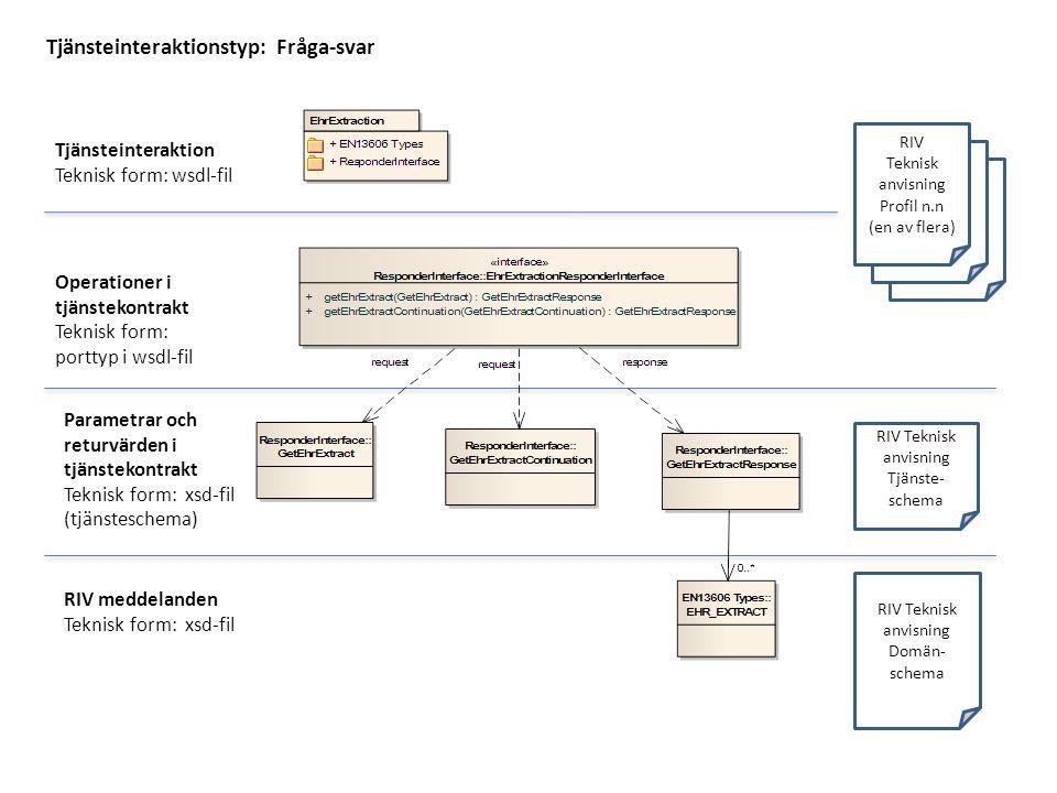 RIV Teknisk anvisning Tjänste- schema RIV Teknisk anvisning Domän- schema RIV Teknisk anvisning Profil n.n (en av flera) Tjänsteinteraktionstyp: Fråga-svar Tjänsteinteraktion Teknisk form: wsdl-fil Operationer i tjänstekontrakt Teknisk form: porttyp i wsdl-fil Parametrar och returvärden i tjänstekontrakt Teknisk form: xsd-fil (tjänsteschema) RIV meddelanden Teknisk form: xsd-fil