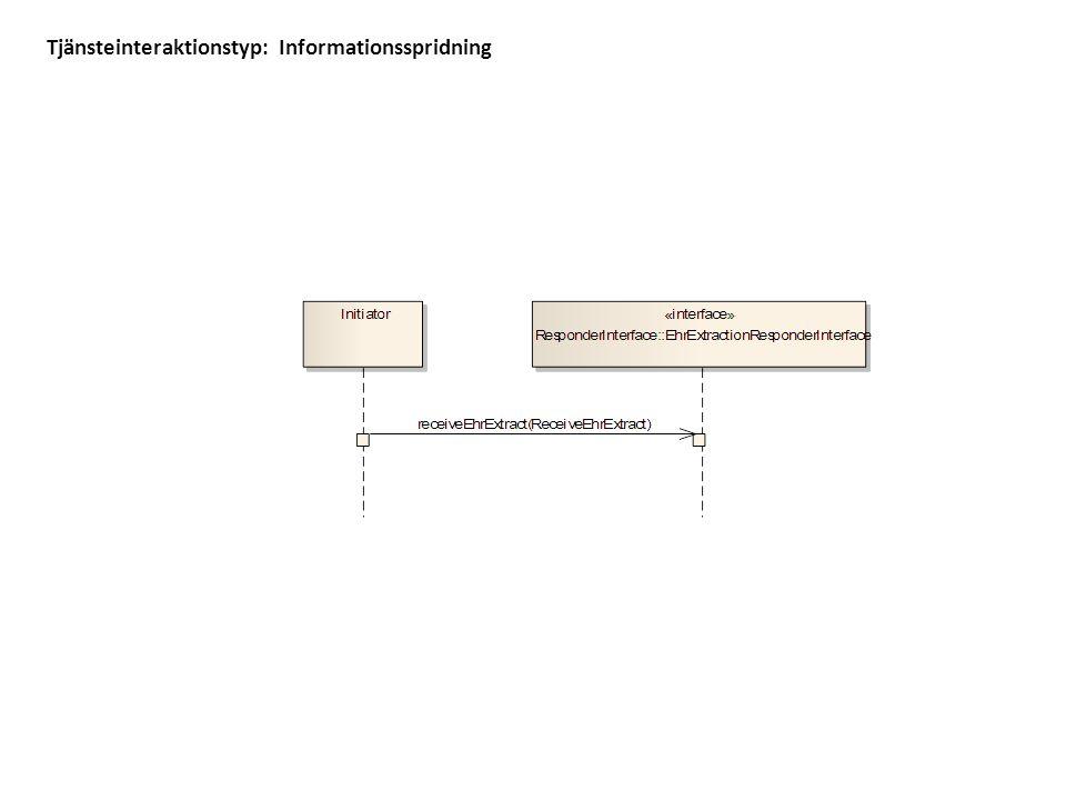 Tjänsteinteraktionstyp: Informationsspridning