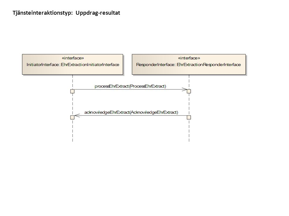 Tjänsteinteraktionstyp: Uppdrag-resultat