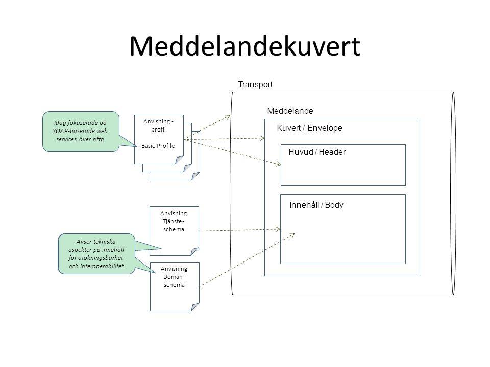 Meddelandekuvert RIV Tekniska Anvisningar - Profil RIV Tekniska Anvisningar - Profil Anvisning - profil - Basic Profile Anvisning Tjänste- schema Kuvert / Envelope Meddelande Huvud / Header Innehåll / Body Avser tekniska aspekter på innehåll för utökningsbarhet och interoperabilitet Idag fokuserade på SOAP-baserade web services över http Transport Anvisning Domän- schema Avser tekniska aspekter på innehåll för utökningsbarhet och interoperabilitet