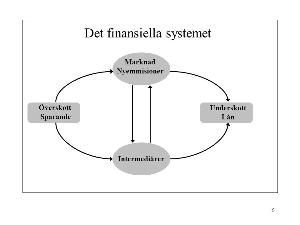 6 Det finansiella systemet Överskott Sparande Underskott Lån Intermediärer Marknad Nyemmisioner
