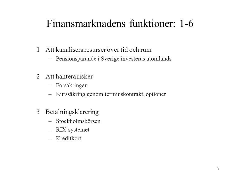 7 Finansmarknadens funktioner: 1-6 1Att kanalisera resurser över tid och rum –Pensionsparande i Sverige investeras utomlands 2Att hantera risker –Förs