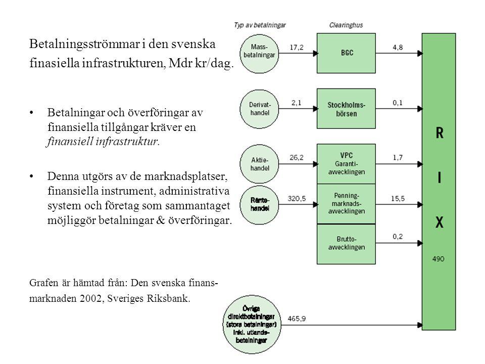 8 Betalningsströmmar i den svenska finasiella infrastrukturen, Mdr kr/dag. Betalningar och överföringar av finansiella tillgångar kräver en finansiell