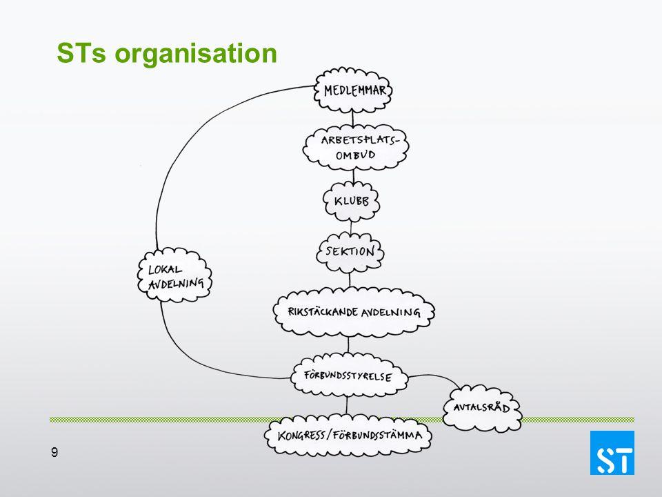 9 STs organisation