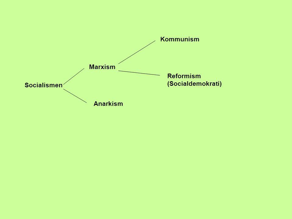 Socialismen Marxism Anarkism Kommunism Reformism (Socialdemokrati)