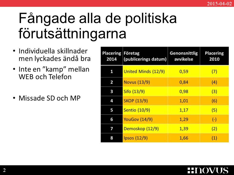 3 2015-04-02 Misstroendeeffekt Ökad misstro mot undersökningsföretag Rädsla för åsiktsregistrering Rädsla för fel partisympati = repressalier 8,6 % vägrade uppge parti på valdagen