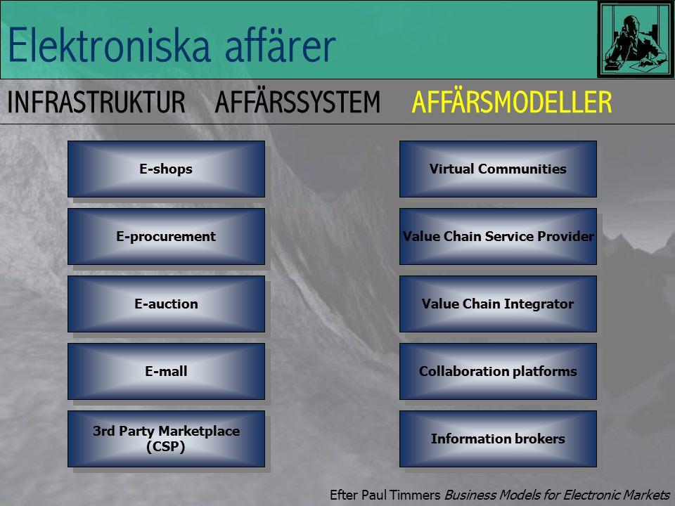 Elektroniska affärer INFRASTRUKTURAFFÄRSSYSTEMAFFÄRSMODELLER Vad är affärsmodeller.