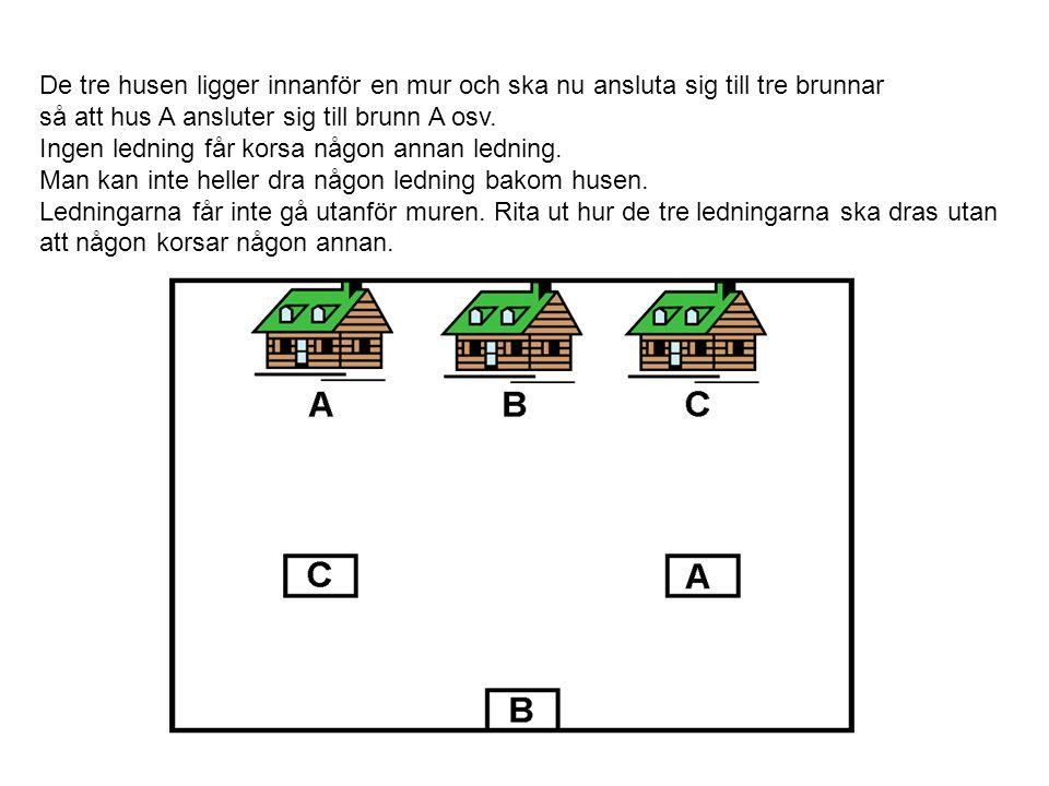 De tre husen ligger innanför en mur och ska nu ansluta sig till tre brunnar så att hus A ansluter sig till brunn A osv. Ingen ledning får korsa någon
