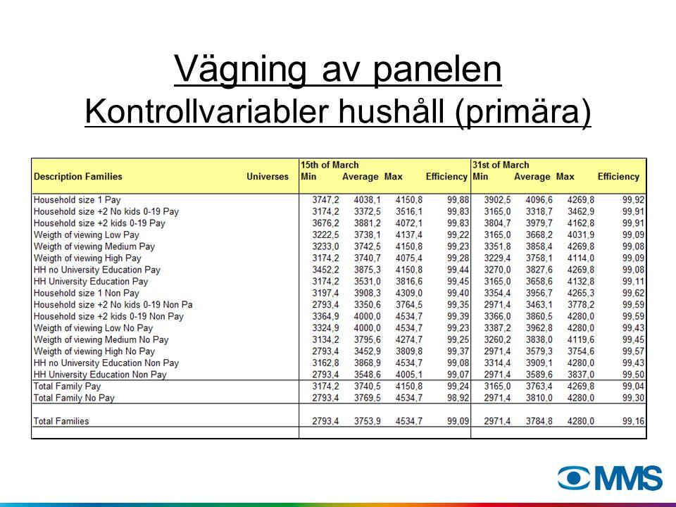 Vägning av panelen Kontrollvariabler hushåll (primära)