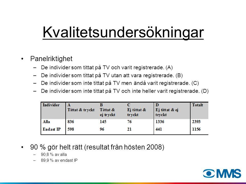 Kvalitetsundersökningar Panelriktighet –De individer som tittat på TV och varit registrerade.