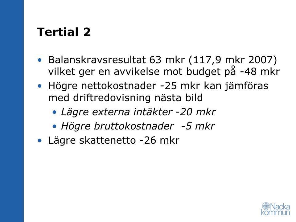 Tertial 2 Balanskravsresultat 63 mkr (117,9 mkr 2007) vilket ger en avvikelse mot budget på -48 mkr Högre nettokostnader -25 mkr kan jämföras med driftredovisning nästa bild Lägre externa intäkter -20 mkr Högre bruttokostnader -5 mkr Lägre skattenetto -26 mkr
