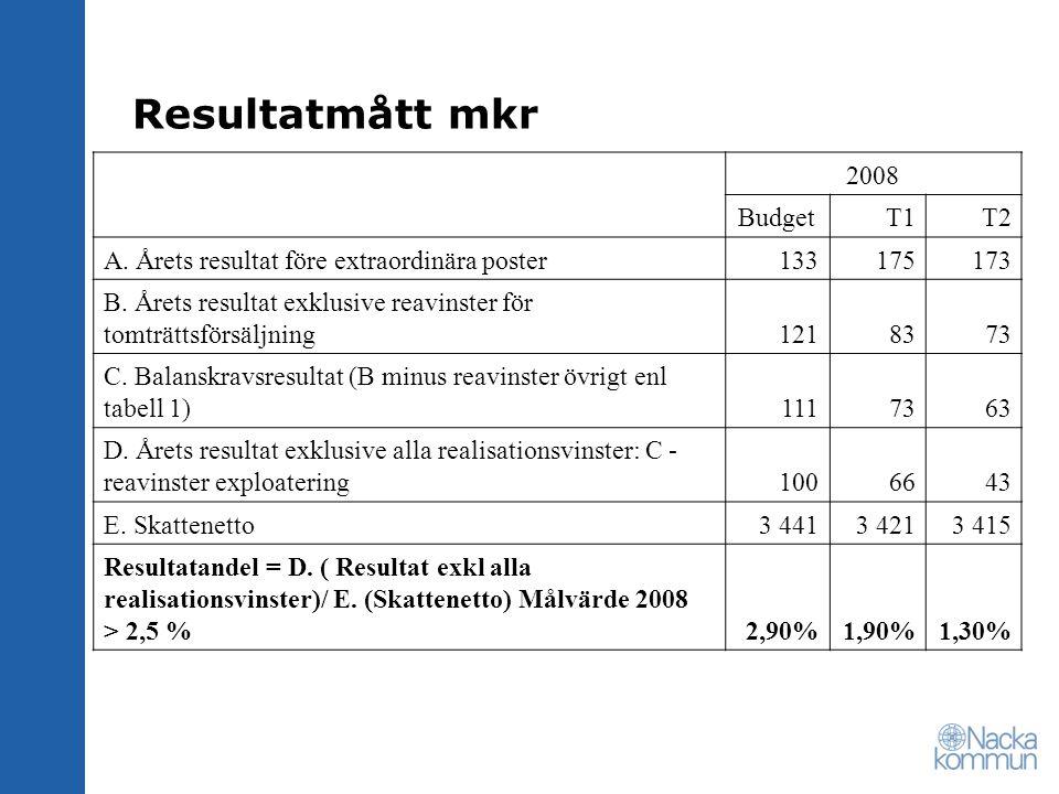 Resultatmått mkr 2008 BudgetT1T2 A. Årets resultat före extraordinära poster133175173 B.