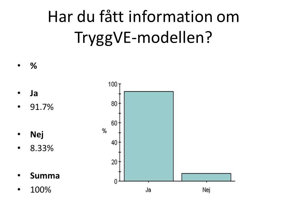 Har du fått information om TryggVE-modellen? % Ja 91.7% Nej 8.33% Summa 100%