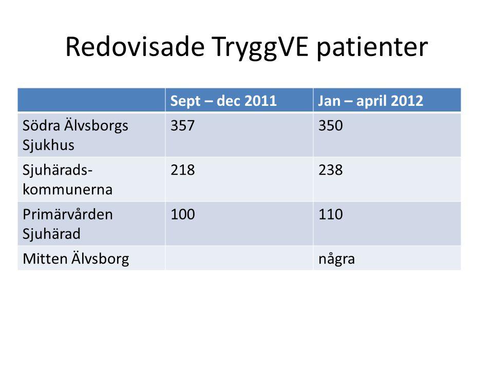 Redovisade TryggVE patienter Sept – dec 2011Jan – april 2012 Södra Älvsborgs Sjukhus 357350 Sjuhärads- kommunerna 218238 Primärvården Sjuhärad 100110