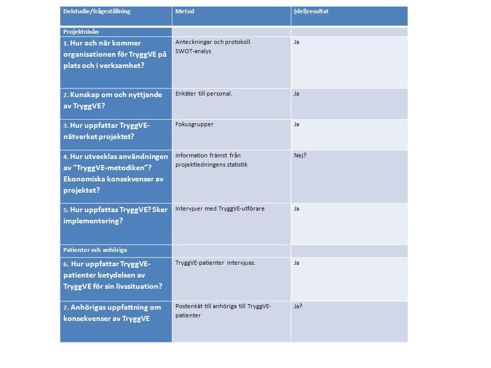 Delstudie/frågeställningMetod(del)resultat Projektnivån 1. Hur och när kommer organisationen för TryggVE på plats och i verksamhet? Anteckningar och p