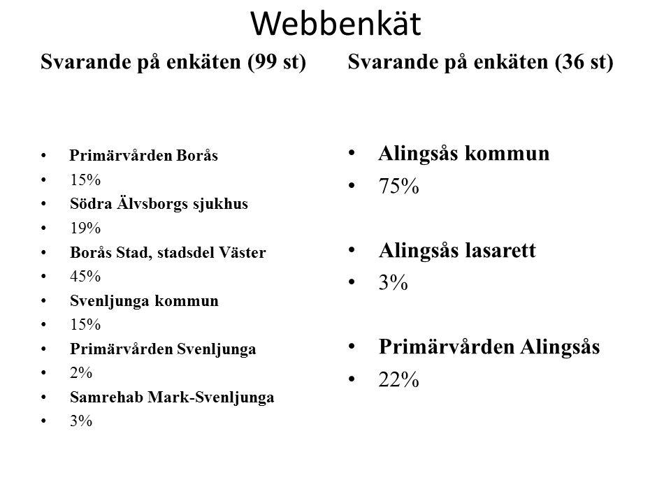 Webbenkät Svarande på enkäten (99 st) Primärvården Borås 15% Södra Älvsborgs sjukhus 19% Borås Stad, stadsdel Väster 45% Svenljunga kommun 15% Primärvården Svenljunga 2% Samrehab Mark-Svenljunga 3% Svarande på enkäten (36 st) Alingsås kommun 75% Alingsås lasarett 3% Primärvården Alingsås 22%