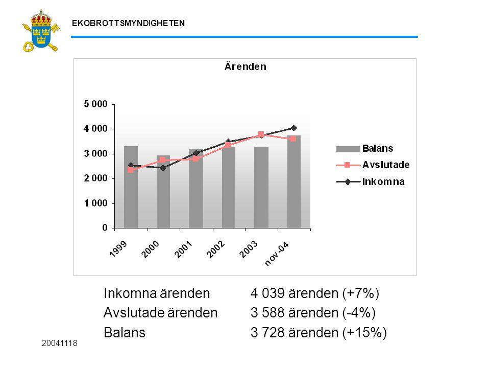 EKOBROTTSMYNDIGHETEN 20041118 Inkomna ärenden 4 039 ärenden (+7%) Avslutade ärenden 3 588 ärenden (-4%) Balans 3 728 ärenden (+15%)