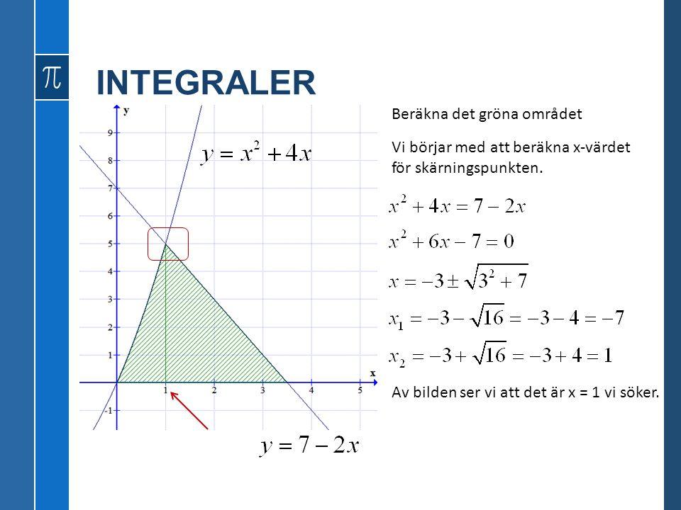 Beräkna det gröna området Vi börjar med att beräkna x-värdet för skärningspunkten. Av bilden ser vi att det är x = 1 vi söker.