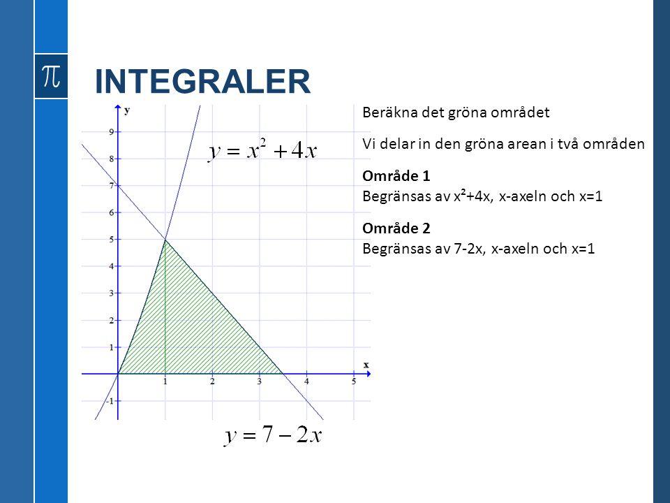 INTEGRALER Beräkna det gröna området Vi delar in den gröna arean i två områden Område 1 Begränsas av x²+4x, x-axeln och x=1 Område 2 Begränsas av 7-2x