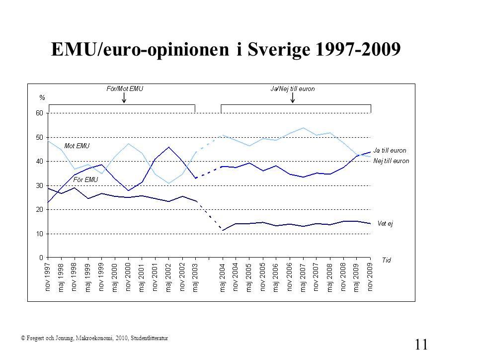 © Fregert och Jonung, Makroekonomi, 2010, Studentlitteratur 11 EMU/euro-opinionen i Sverige 1997-2009