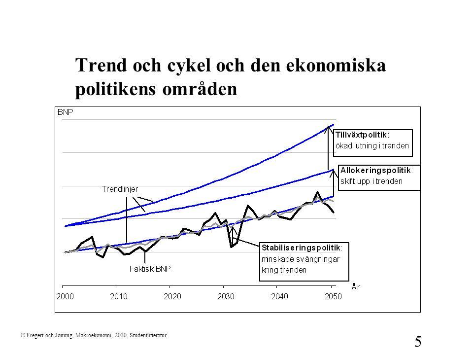 © Fregert och Jonung, Makroekonomi, 2010, Studentlitteratur 5 Trend och cykel och den ekonomiska politikens områden